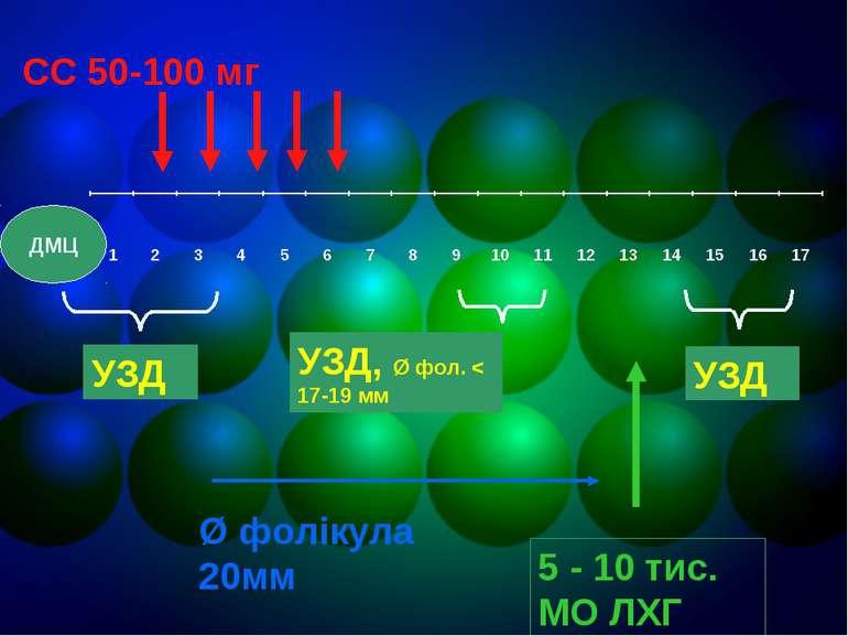СС 50-100 мг УЗД УЗД, Ø фол. < 17-19 мм УЗД Ø фолікула 20мм 5 - 10 тис. МО ЛХ...