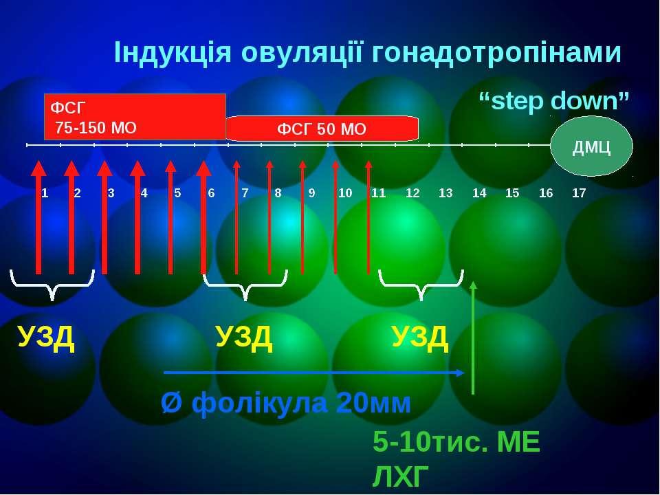 УЗД УЗД УЗД Ø фолікула 20мм 5-10тис. МЕ ЛХГ ФСГ 50 МО Індукція овуляції гонад...