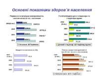 Основні показники здоров`я населення