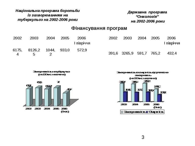 Національна програма боротьби із захворюванням на туберкульоз на 2002-2006 ро...