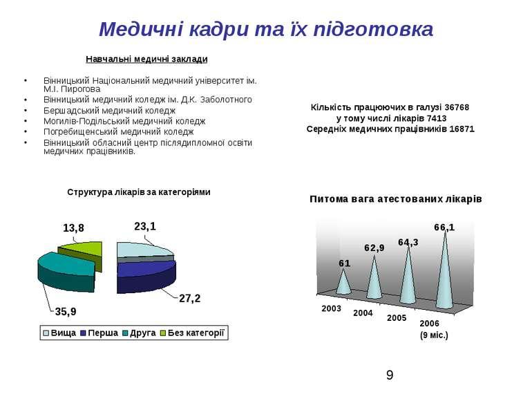 Медичні кадри та їх підготовка Навчальні медичні заклади Вінницький Національ...