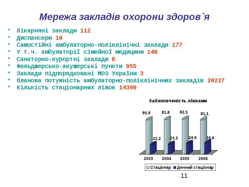Мережа закладів охорони здоров`я Лікарняні заклади 112 Диспансери 10 Самостій...