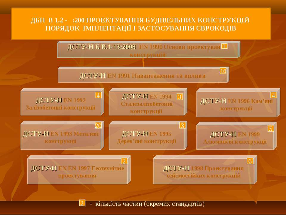 10 4 3 4 20 3 5 2 6 Єврокодів - кількість частин (окремих стандартів) 2 ДБН В...