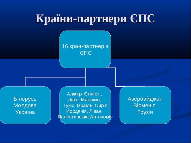 Країни-партнери ЄПС