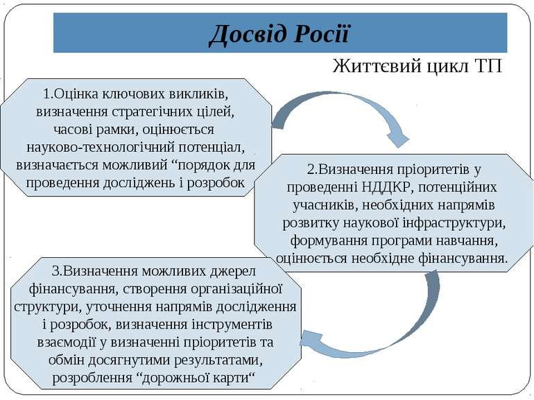 Досвід Росії Життєвий цикл ТП 1.Оцінка ключових викликів, визначення стратегі...