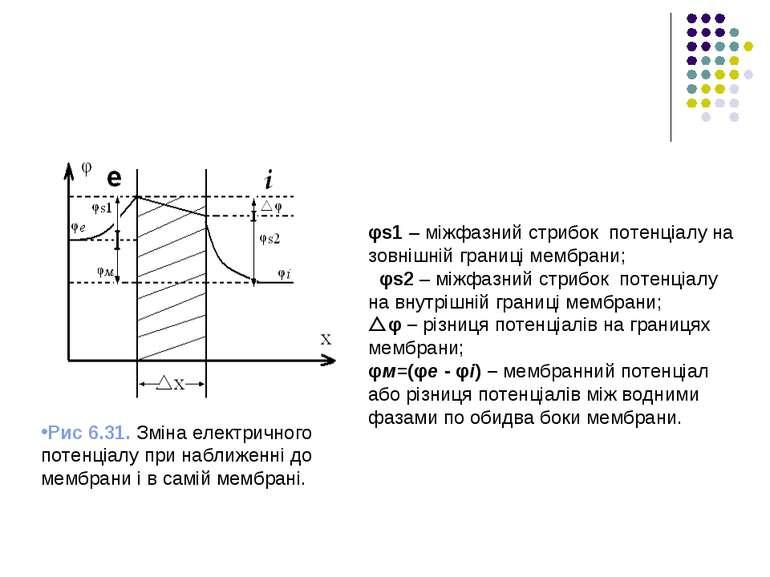 Рис 6.31. Зміна електричного потенціалу при наближенні до мембрани і в самій ...