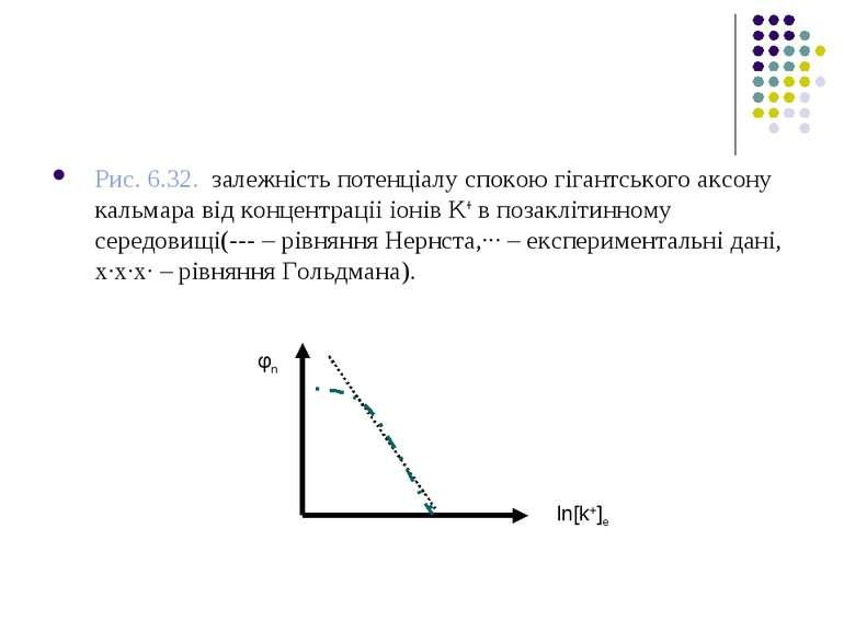 Рис. 6.32. залежність потенціалу спокою гігантського аксону кальмара від конц...