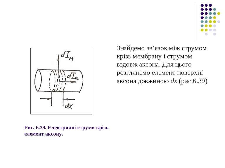 Рис. 6.39. Електричні струми крізь елемент аксону. Знайдемо зв'язок між струм...