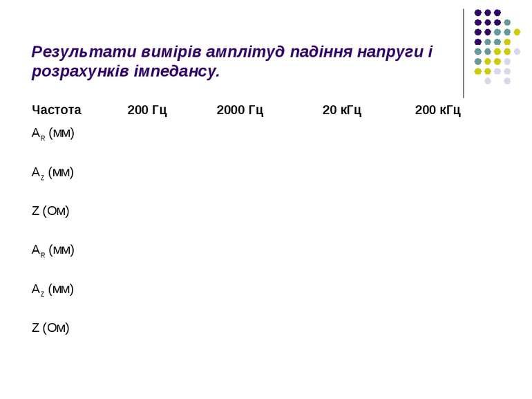 Результати вимірів амплітуд падіння напруги і розрахунків імпедансу.