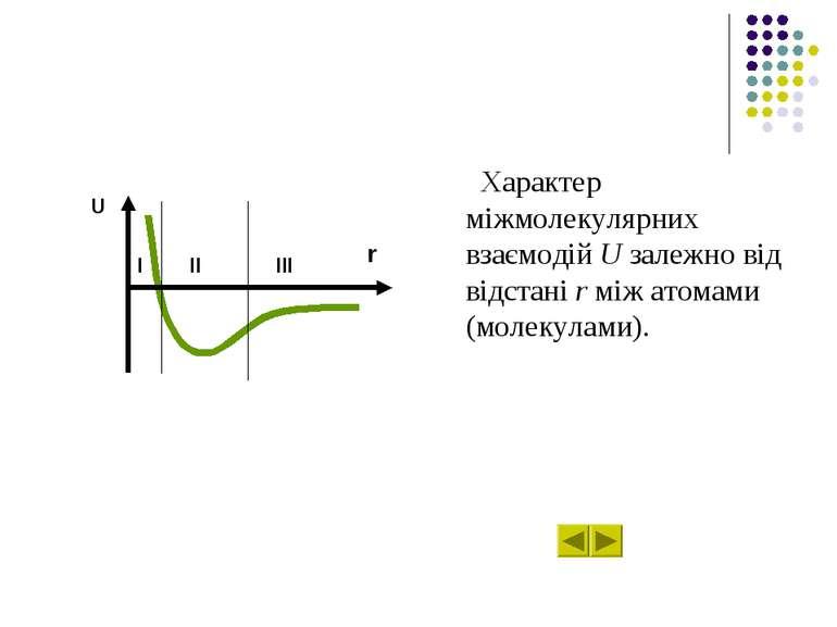 Характер міжмолекулярних взаємодій U залежно від відстані r між атомами (моле...