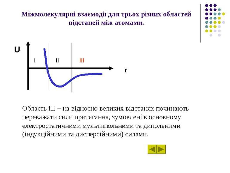Міжмолекулярні взаємодії для трьох різних областей відстаней між атомами. Обл...