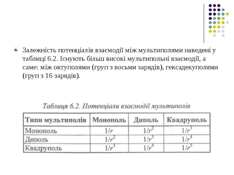 Залежність потенціалів взаємодії між мультиполями наведені у таблиці 6.2. Існ...