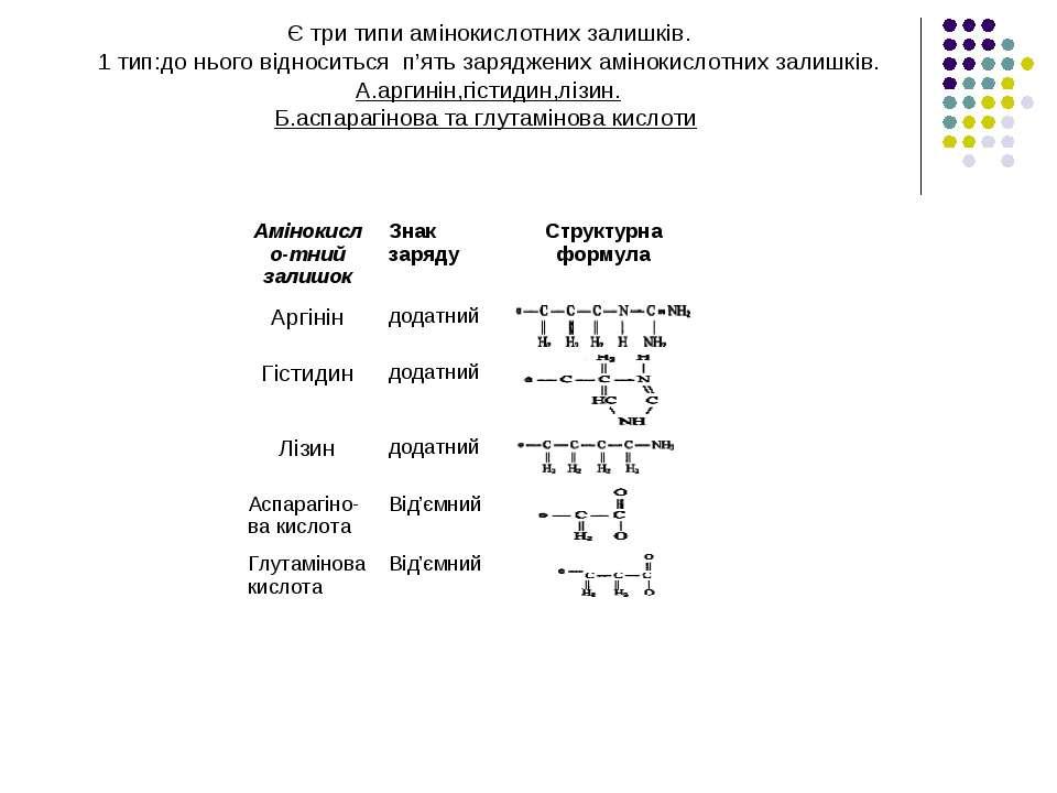 Є три типи амінокислотних залишків. 1 тип:до нього відноситься п'ять заряджен...