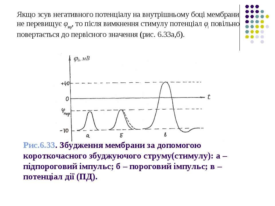 Рис.6.33. Збудження мембрани за допомогою короткочасного збуджуючого струму(с...
