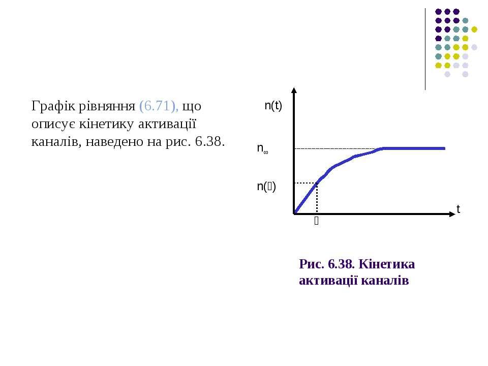 Рис. 6.38. Кінетика активації каналів Графік рівняння (6.71), що описує кінет...