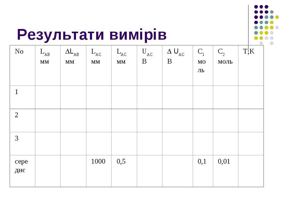 Результати вимірів