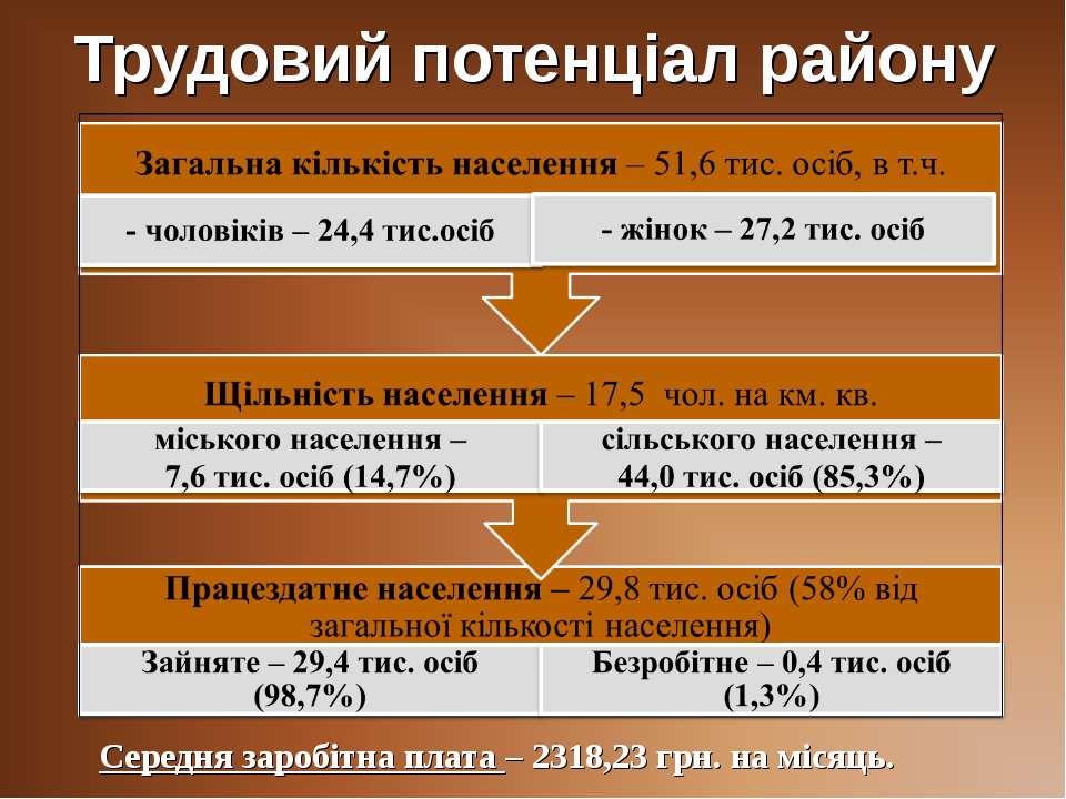 Трудовий потенціал району Середня заробітна плата – 2318,23 грн. на місяць.