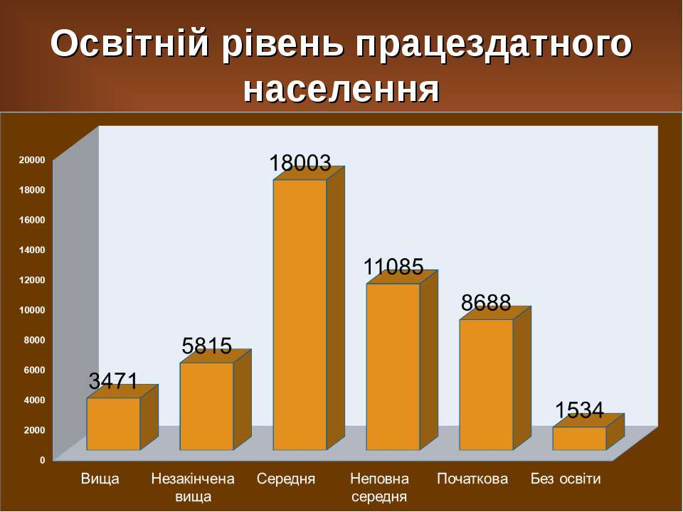 Освітній рівень працездатного населення