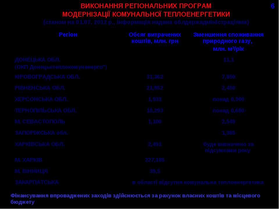 ВИКОНАННЯ РЕГІОНАЛЬНИХ ПРОГРАМ МОДЕРНІЗАЦІЇ КОМУНАЛЬНОЇ ТЕПЛОЕНЕРГЕТИКИ (стан...