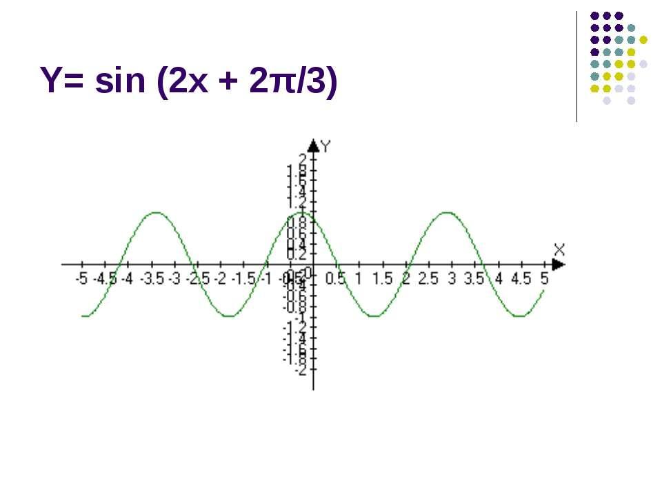 Y= sin (2x + 2π/3)