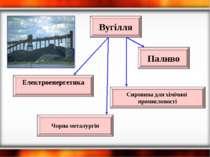 Вугілля Чорна металургія Електроенергетика Паливо Сировина для хімічної проми...