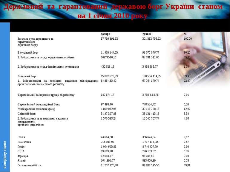 Державний та гарантований державою борг України станом на 1 січня 2010 року д...