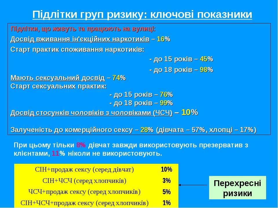 Підлітки груп ризику: ключові показники Підлітки, що живуть та працюють на ву...