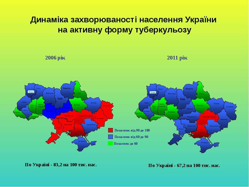 Динаміка захворюваності населення України на активну форму туберкульозу По Ук...