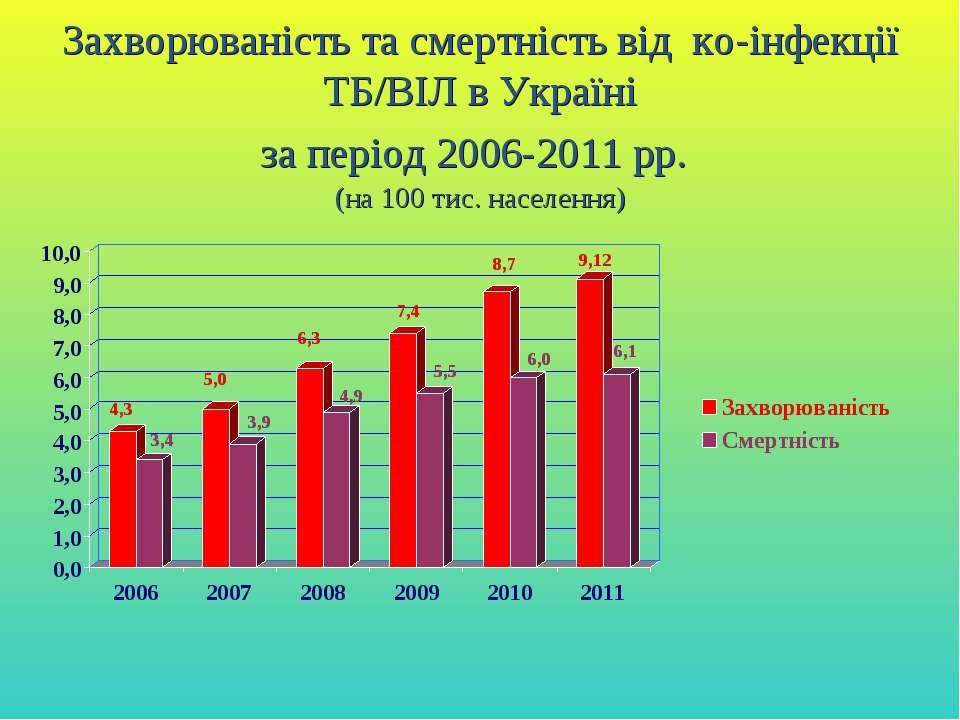 Захворюваність та смертність від ко-інфекції ТБ/ВІЛ в Україні за період 2006-...