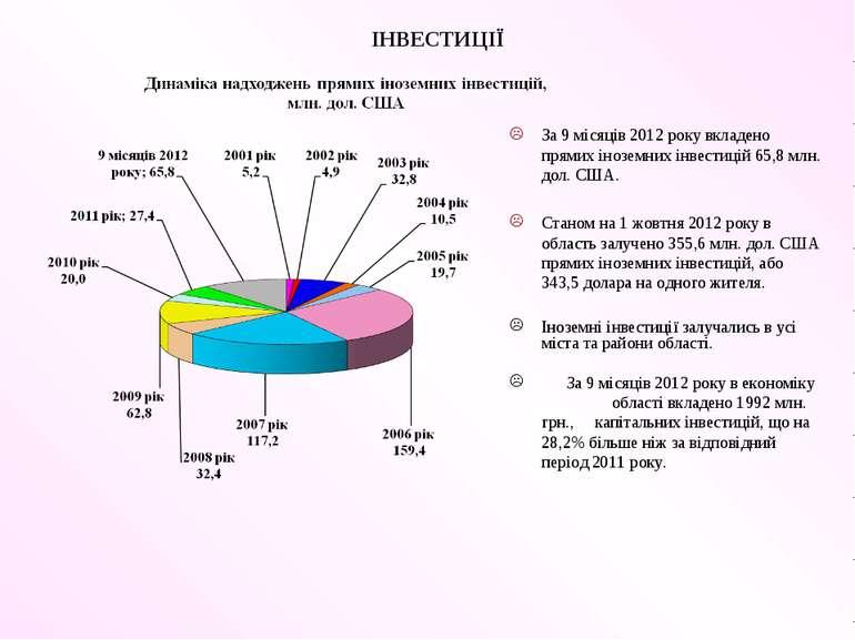 ІНВЕСТИЦІЇ За 9 місяців 2012 року вкладено прямих іноземних інвестицій 65,8 м...