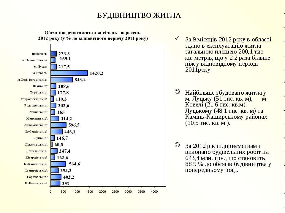 БУДІВНИЦТВО ЖИТЛА За 9 місяців 2012 року в області здано в експлуатацію житла...