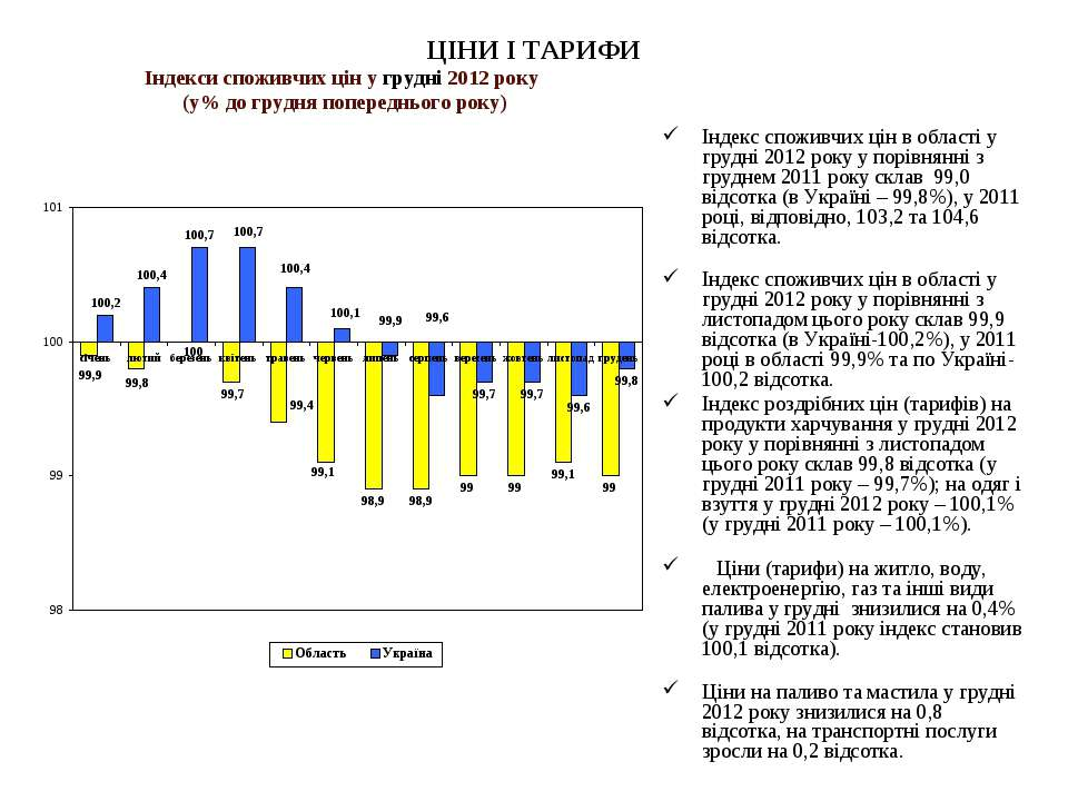 ЦІНИ І ТАРИФИ Індекс споживчих цін в області у грудні 2012 року у порівнянні ...