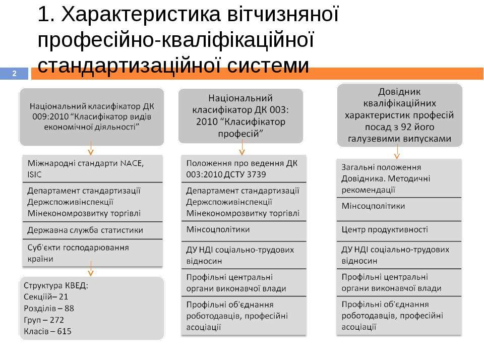 1. Характеристика вітчизняної професійно-кваліфікаційної стандартизаційної си...
