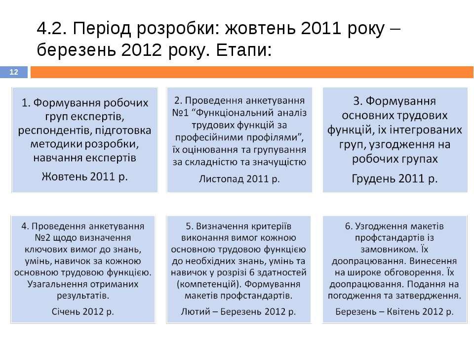 4.2. Період розробки: жовтень 2011 року – березень 2012 року. Етапи: *