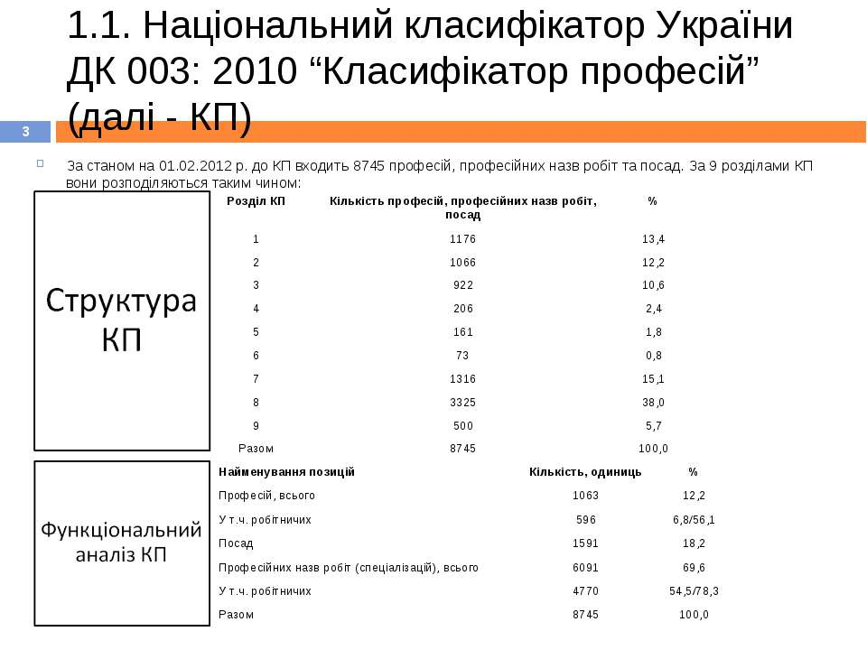 """1.1. Національний класифікатор України ДК 003: 2010 """"Класифікатор професій"""" (..."""