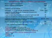 Наукова робота студентів, аспірантів та молодих вчених Із 6748, опублікованих...