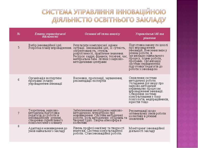 № Етапи управлінської діяльності Основні об'єкти аналізу Управлінські дії та ...