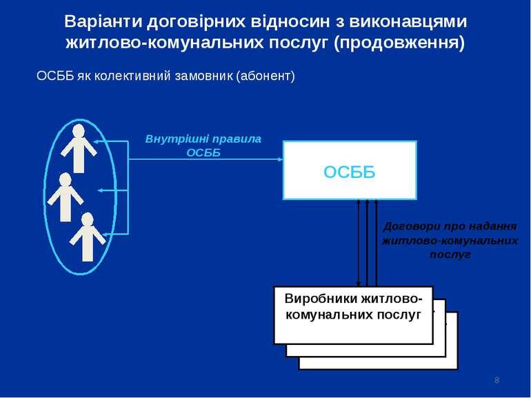* ОСББ Внутрішні правила ОСББ Договори про надання житлово-комунальних послуг...