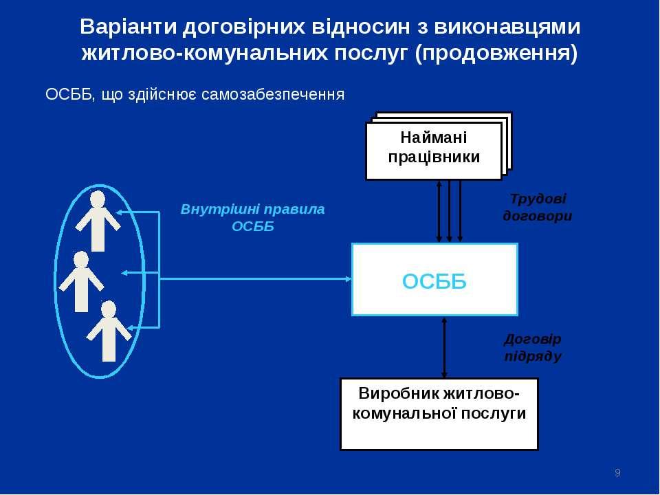 * ОСББ Внутрішні правила ОСББ Договір підряду Варіанти договірних відносин з ...