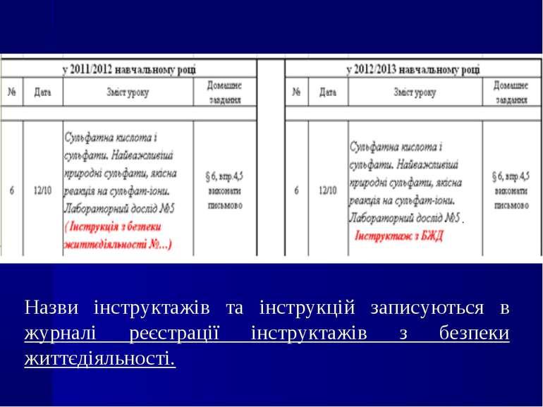Назви інструктажів та інструкцій записуються в журналі реєстрації інструктажі...