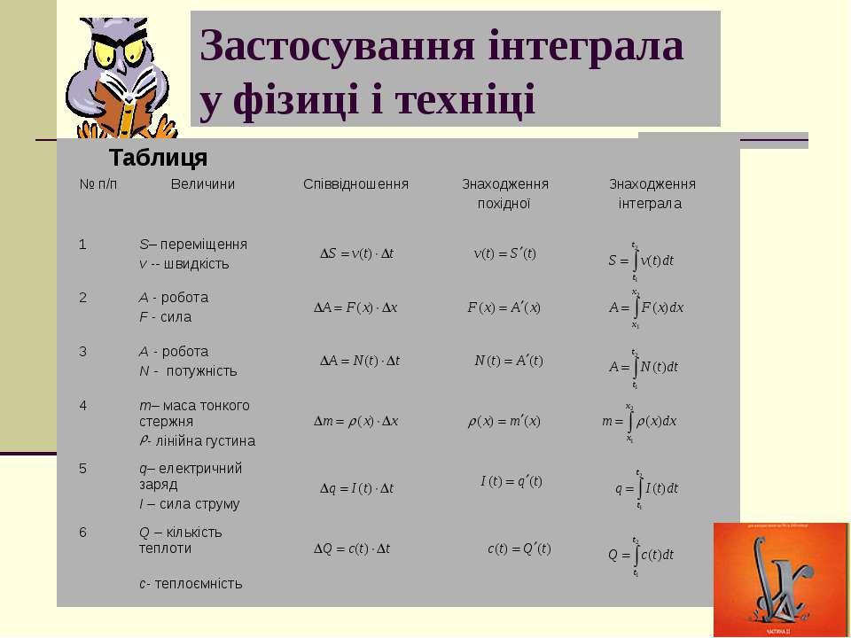 Застосування інтеграла у фізиці і техніці Таблиця № п/п Величини Співвідношен...