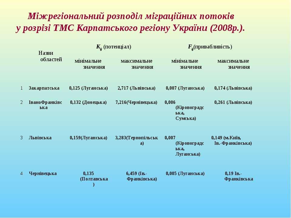 Міжрегіональний розподіл міграційних потоків у розрізі ТМС Карпатського регіо...