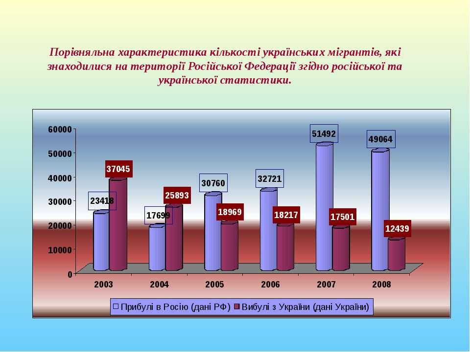 Порівняльна характеристика кількості українських мігрантів, які знаходилися н...