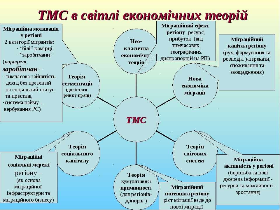 ТМС в світлі економічних теорій Міграційний капітал регіону (рух, формування ...