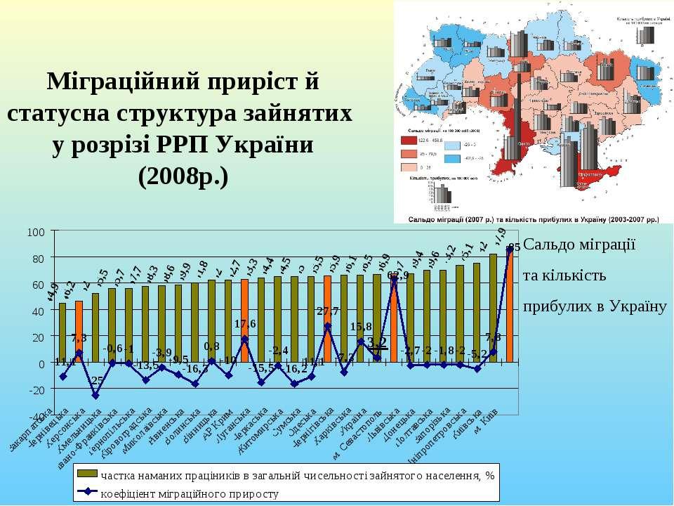 Міграційний приріст й статусна структура зайнятих у розрізі РРП України (2008...