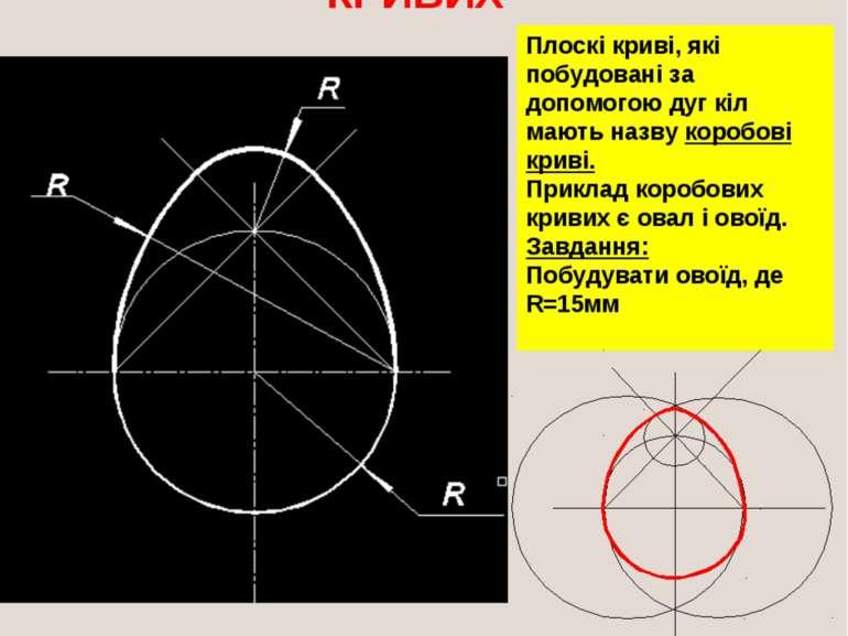 ПОБУДОВА КОРОБОВИХ КРИВИХ Плоскі криві, які побудовані за допомогою дуг кіл м...