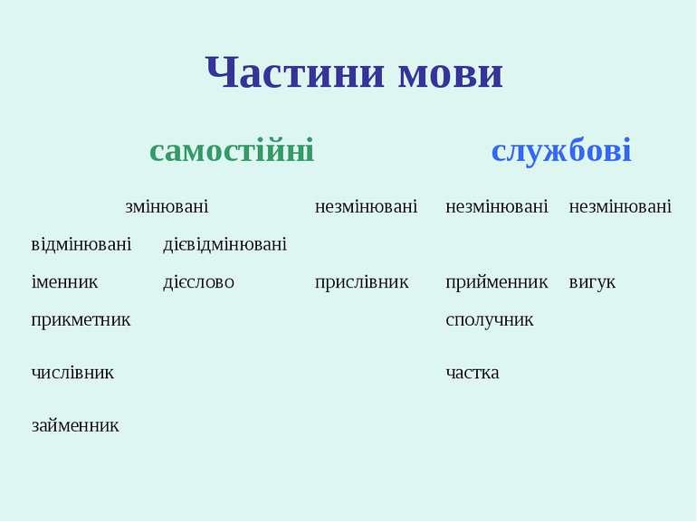 Частини мови самостійні службові змінювані незмінювані незмінювані незмінюван...