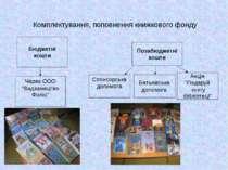 Комплектування, поповнення книжкового фонду Позабюджетні кошти Спонсорська до...