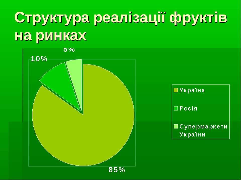 Структура реалізації фруктів на ринках
