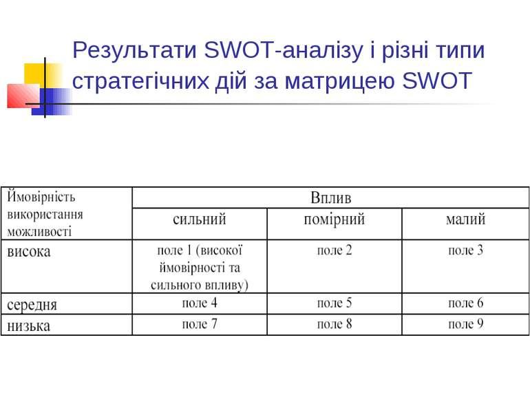 Результати SWOT-аналізу і різні типи стратегічних дій за матрицею SWOT
